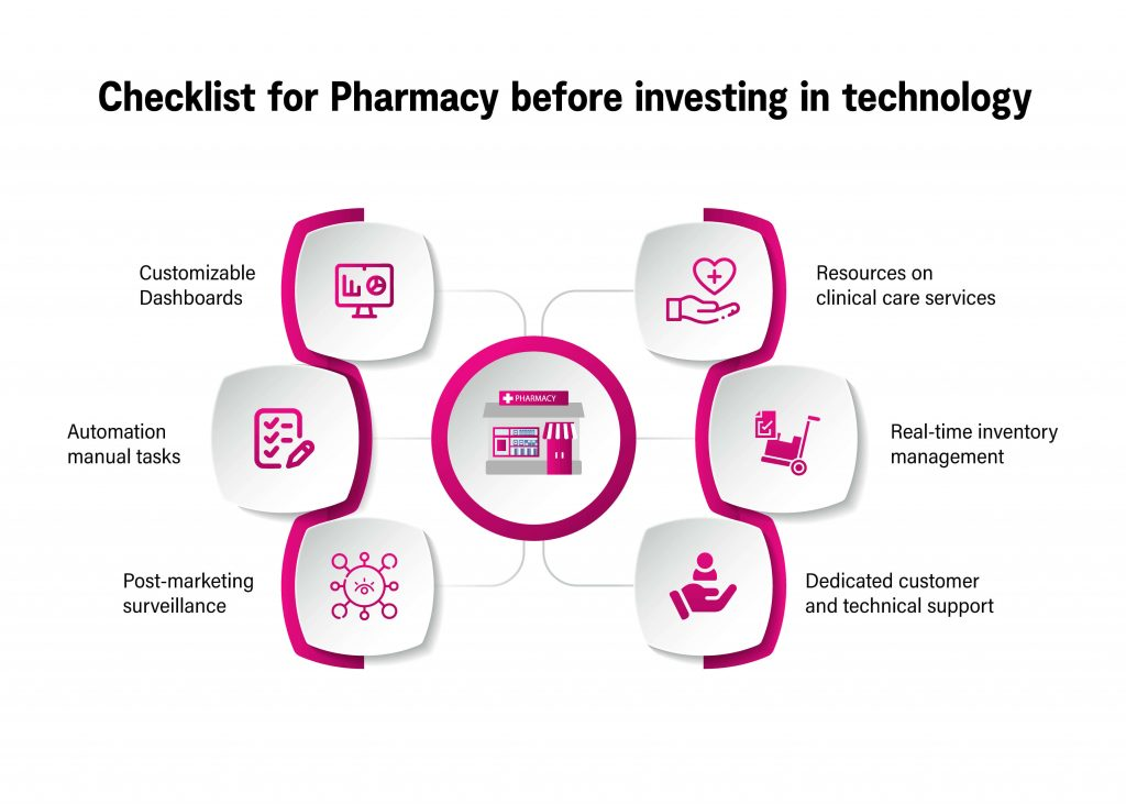 Check list for pharmacy before investing in technology