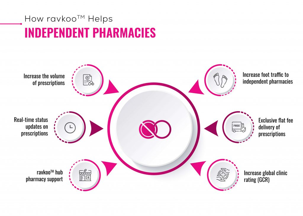 Make Your Independent Pharmacy Digital