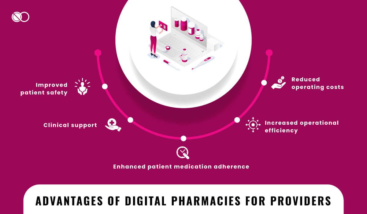 Digital pharmacies for doctors